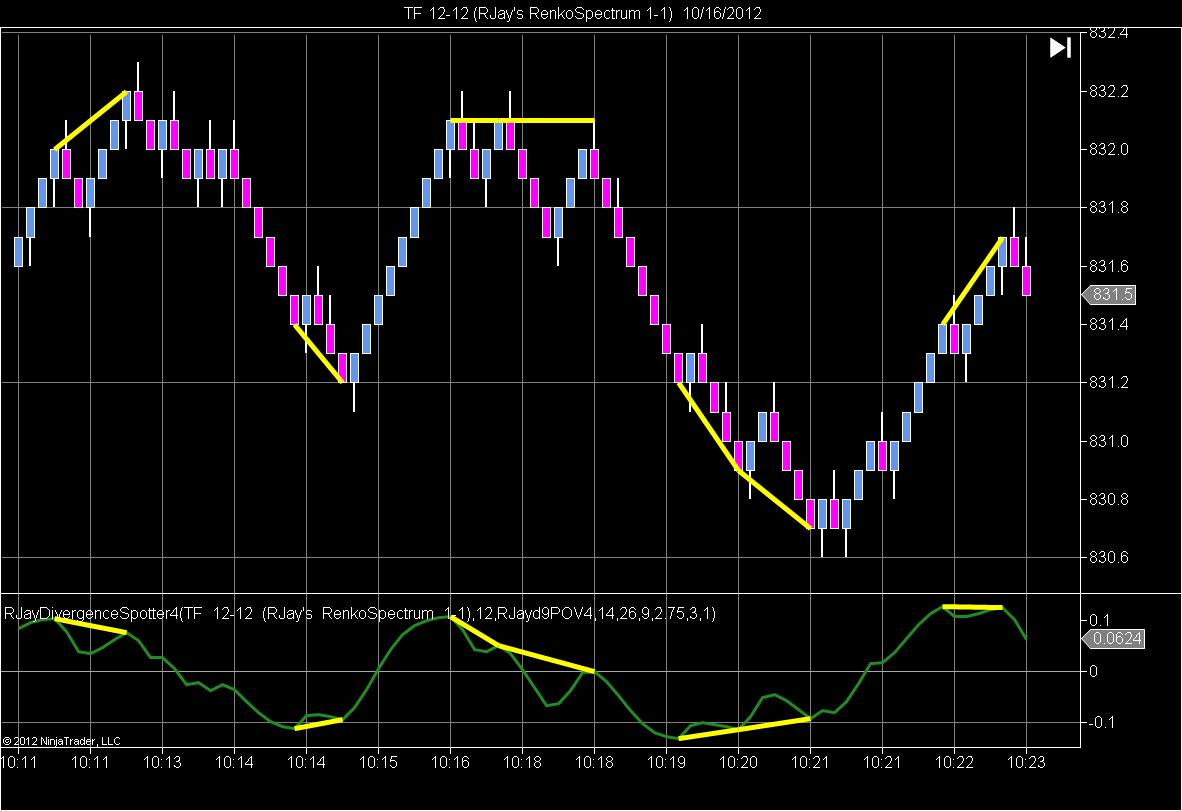 Divergence NinjaTrader Indicator By RJay | Innovative Trading Solutions
