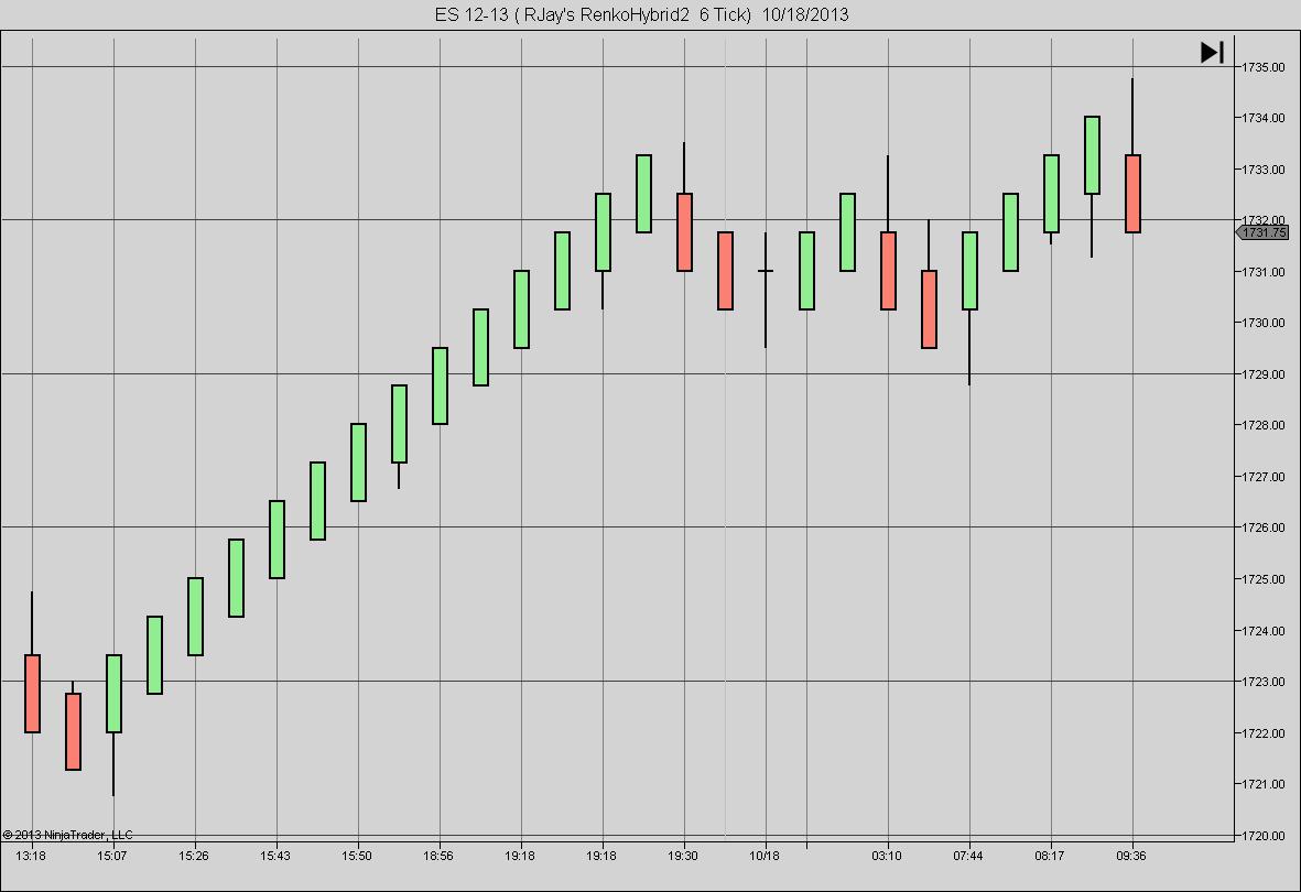 Renko bars trading system