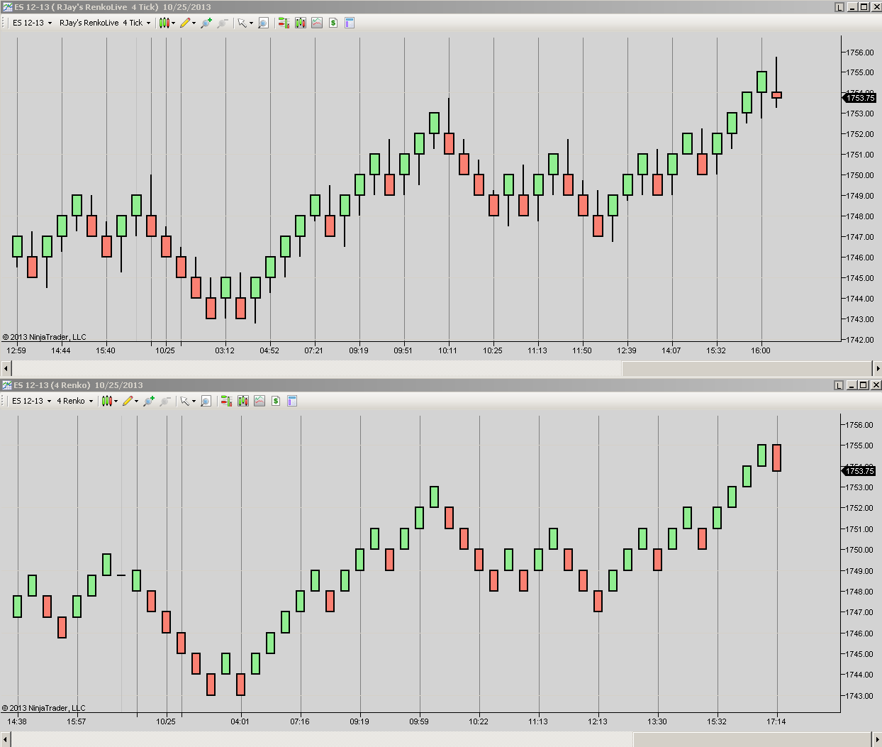Chart Comparisons   NinjaTrader Bar Charts   Innovative Trading