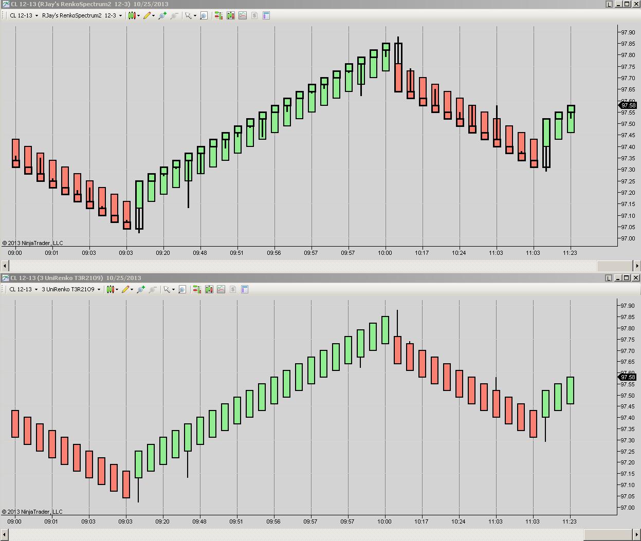 Chart Comparisons | NinjaTrader Bar Charts | Innovative Trading