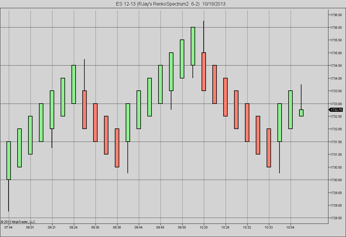 RenkoSpectrum | NinjaTrader Bar Chart By RJay | Innovative Trading
