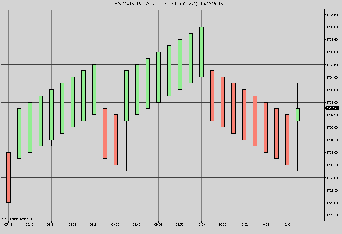 RenkoSpectrum | NinjaTrader Bar Chart By RJay